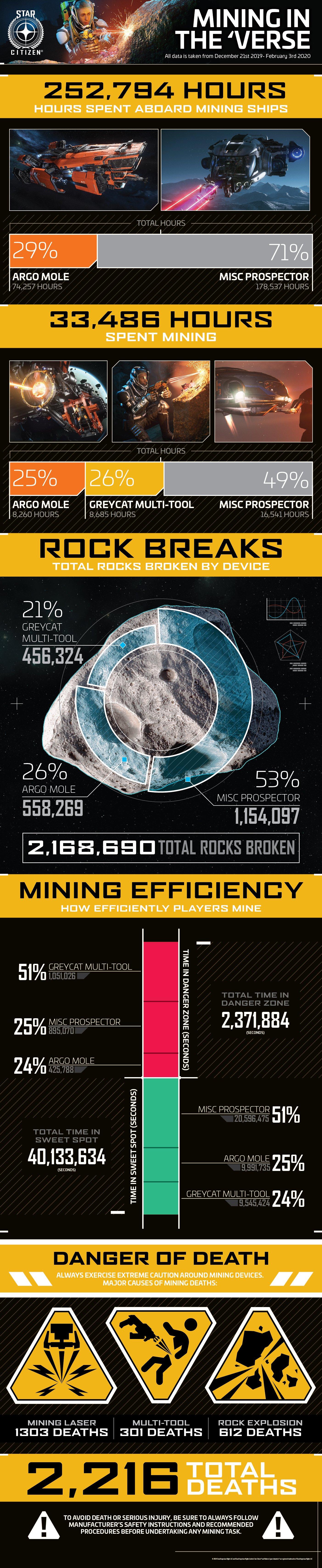 Jak sobie radzą w Star Citizen górnicy? | Statystyki górnicze